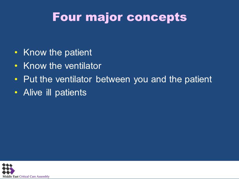 Four major concepts Know the patient Know the ventilator