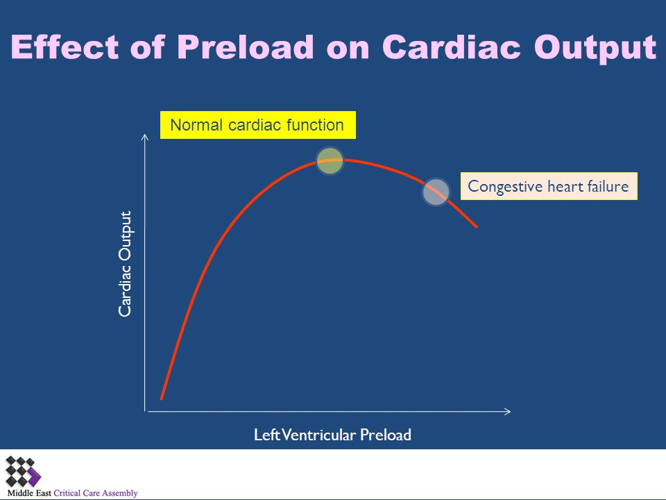 Effect of Preload on Cardiac Output