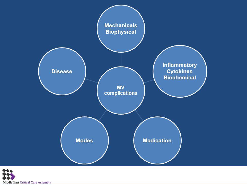 Mechanicals Biophysical Inflammatory Cytokines Biochemical Medication