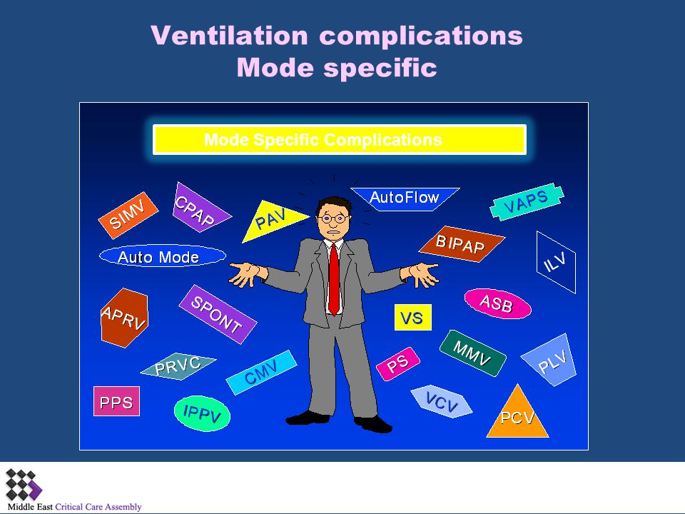 Ventilation complications Mode specific