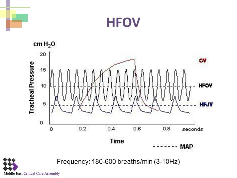 Frequency: 180-600 breaths/min (3-10Hz)