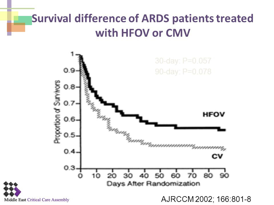 Survival difference of ARDS patients treated with HFOV or CMV