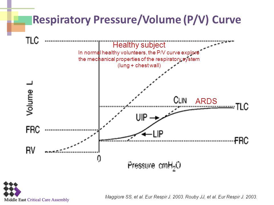 Respiratory Pressure/Volume (P/V) Curve