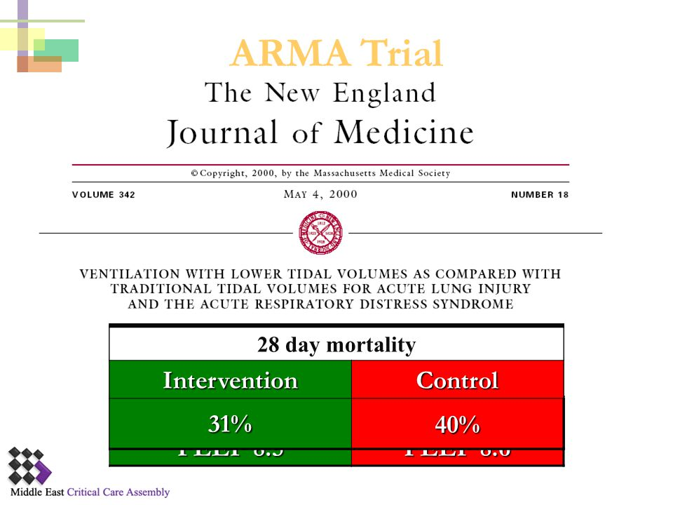 ARMA Trial Intervention Control 31% 40% Intervention Control