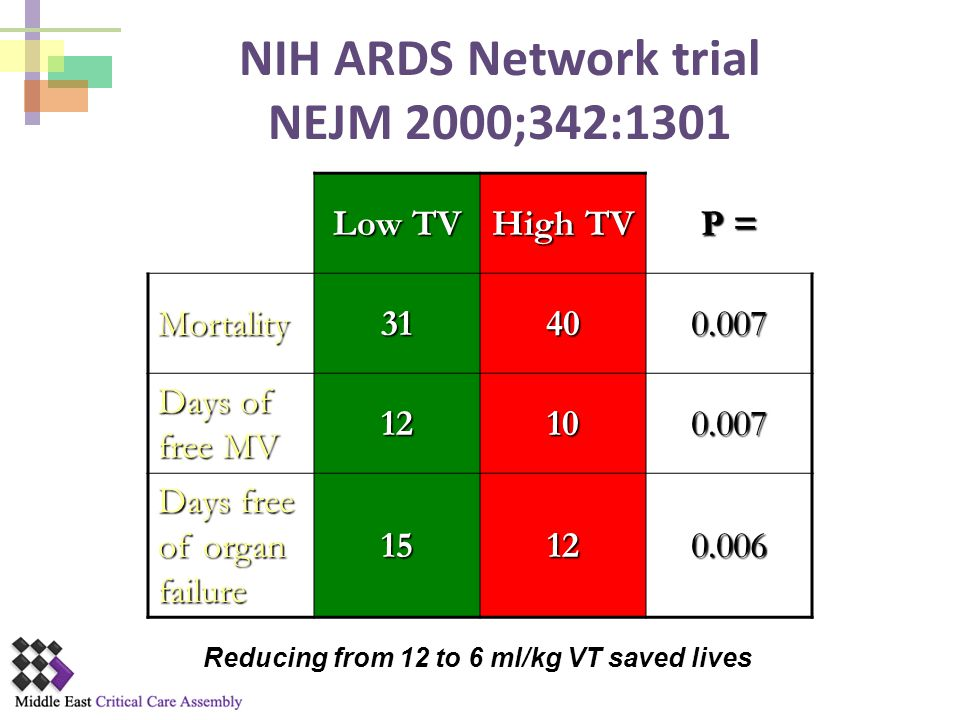 NIH ARDS Network trial NEJM 2000;342:1301