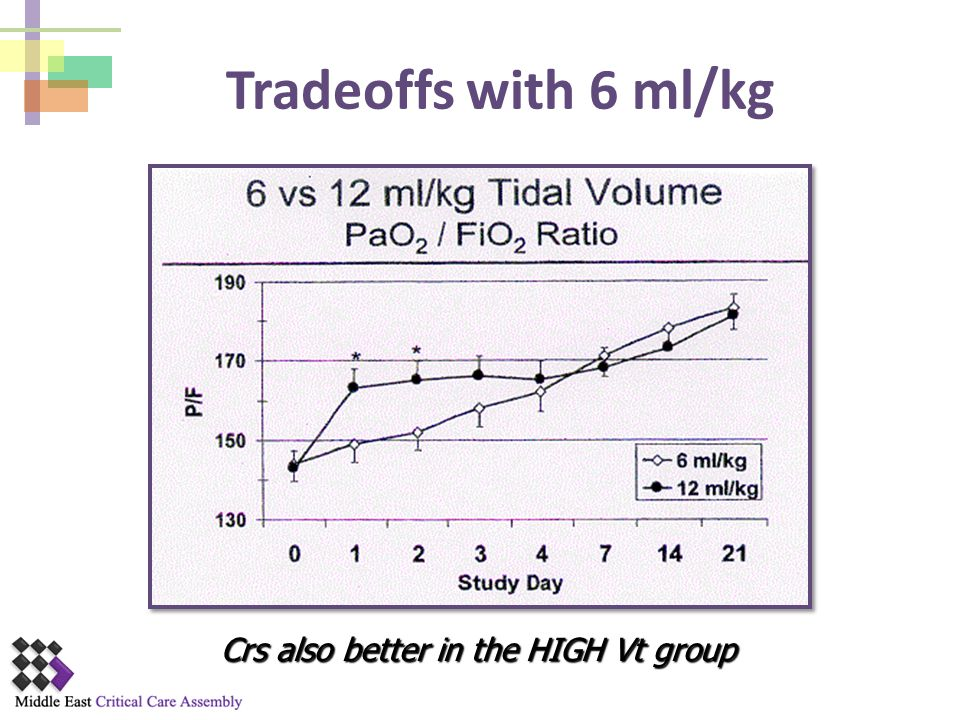 Tradeoffs with 6 ml/kg Crs also better in the HIGH Vt group