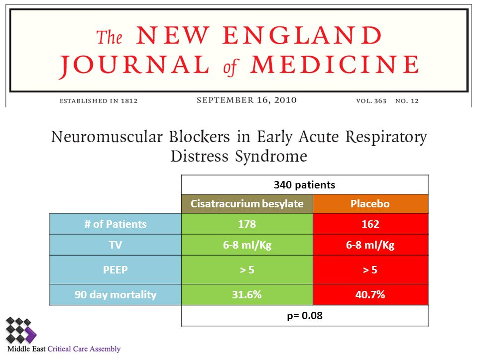Neuromuscular Blockers in Early Acute Respiratory Distress Syndrome