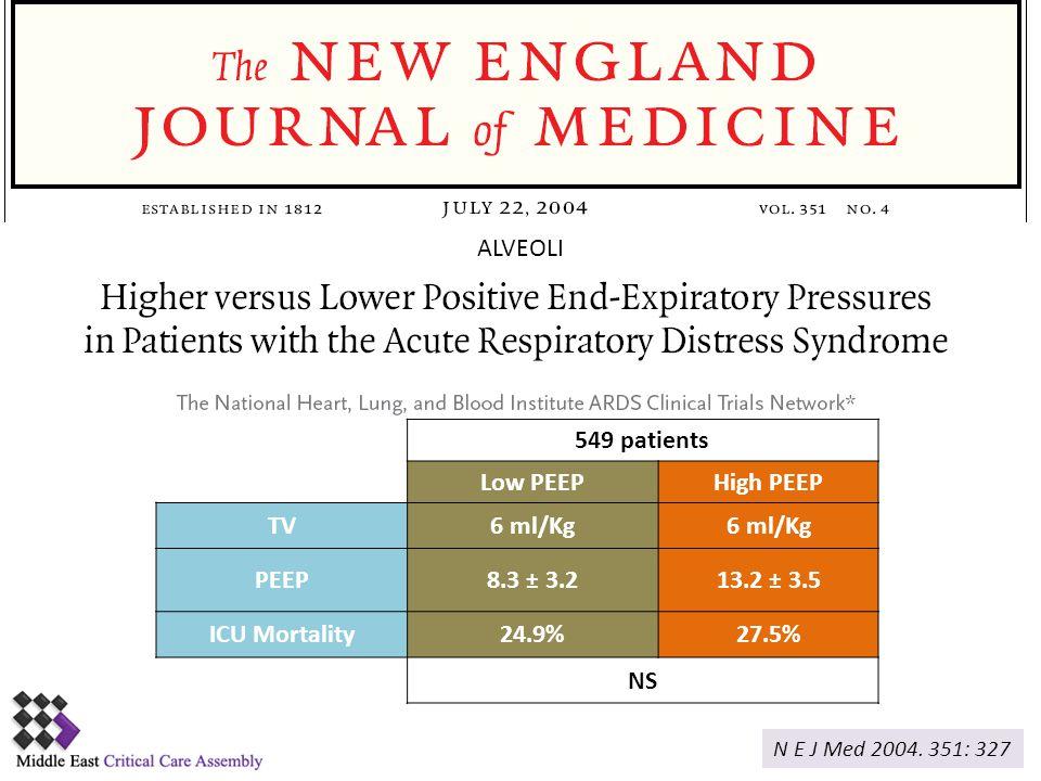 ALVEOLI 549 patients Low PEEP High PEEP TV 6 ml/Kg PEEP 8.3 ± 3.2