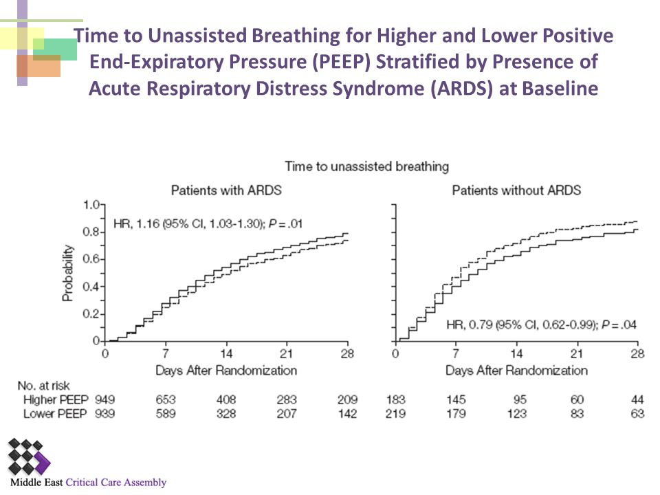 Time to Unassisted Breathing for Higher and Lower Positive End-Expiratory Pressure (PEEP) Stratified by Presence of Acute Respiratory Distress Syndrome (ARDS) at Baseline