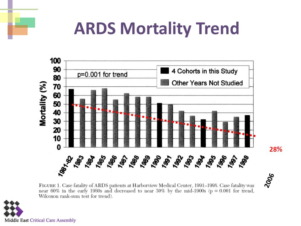 ARDS Mortality Trend 28% 2006