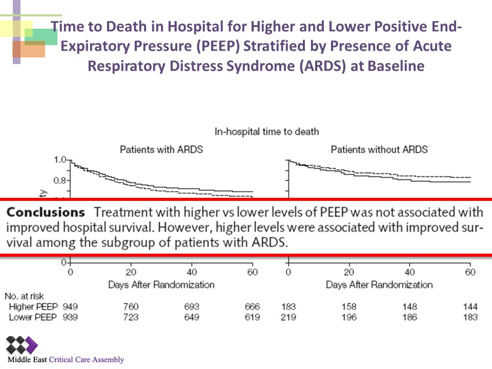 Time to Death in Hospital for Higher and Lower Positive End-Expiratory Pressure (PEEP) Stratified by Presence of Acute Respiratory Distress Syndrome (ARDS) at Baseline