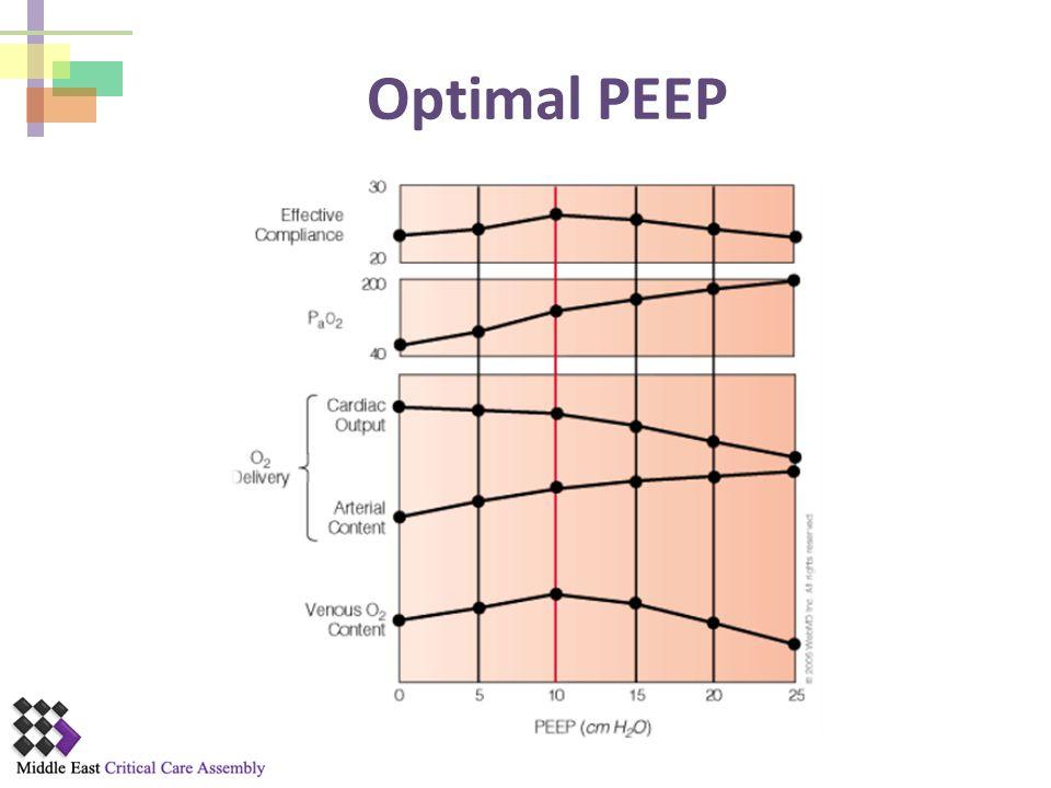Optimal PEEP