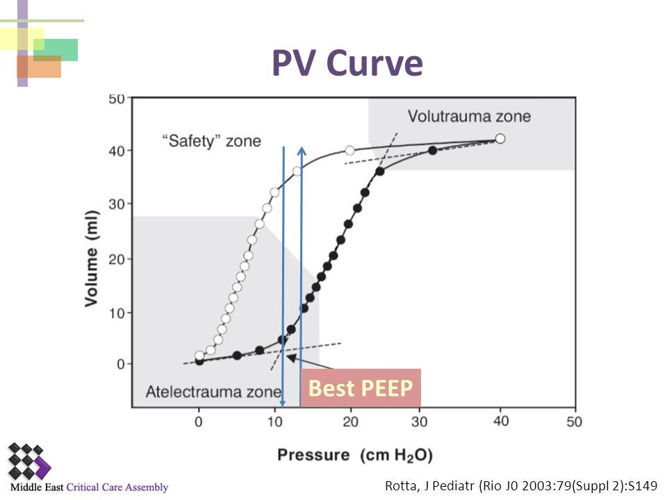 PV Curve Best PEEP Rotta, J Pediatr (Rio J0 2003:79(Suppl 2):S149