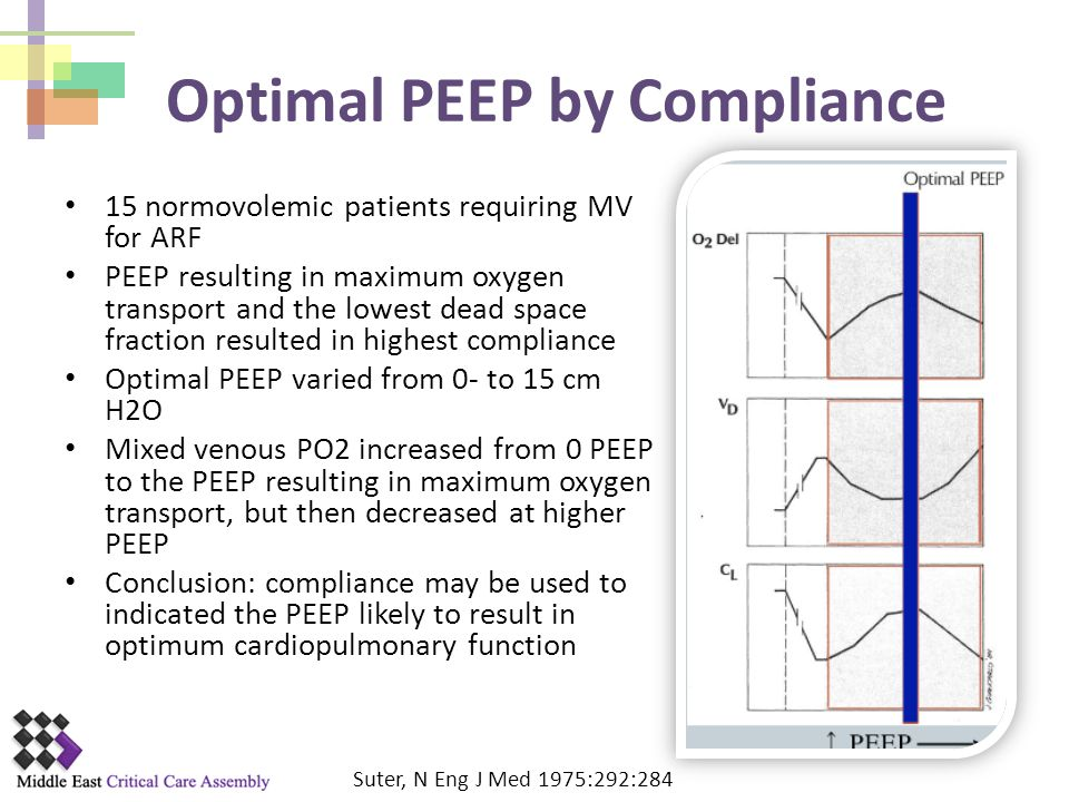Optimal PEEP by Compliance
