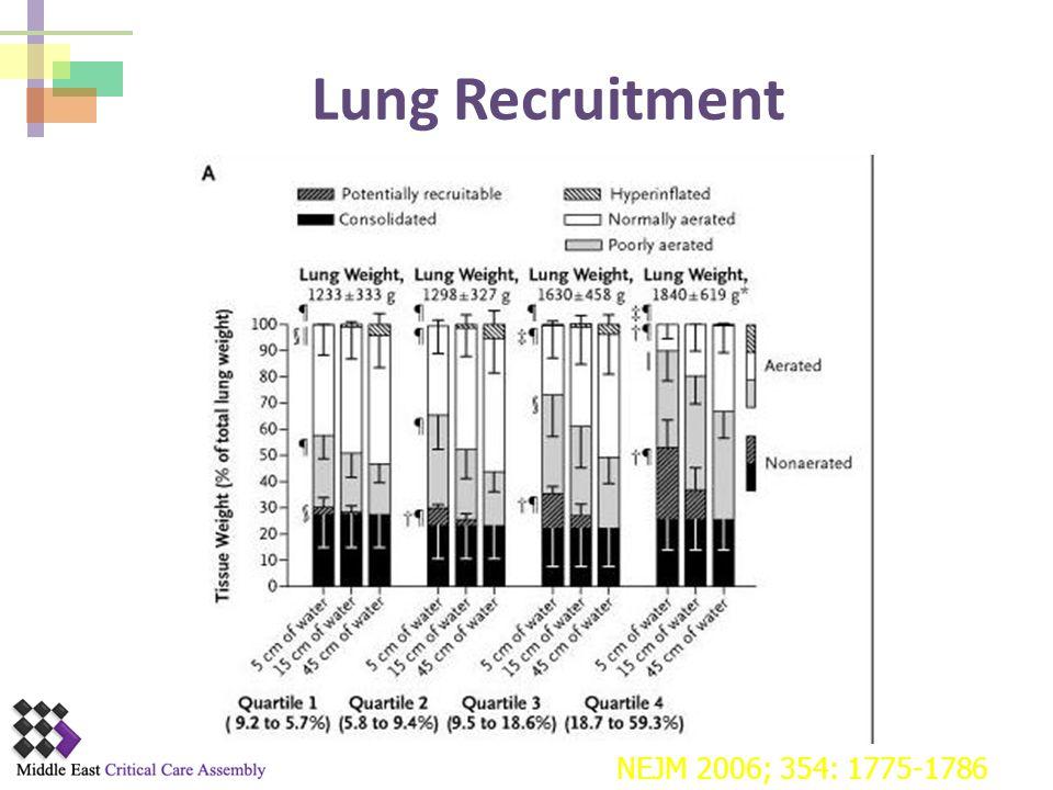 Lung Recruitment 不論哪一組,都大約有24%的肺無法打開 NEJM 2006; 354: 1775-1786