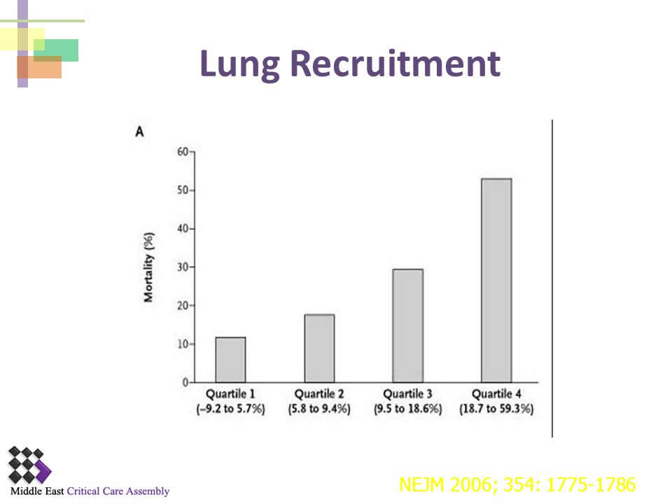 Lung Recruitment NEJM 2006; 354: 1775-1786