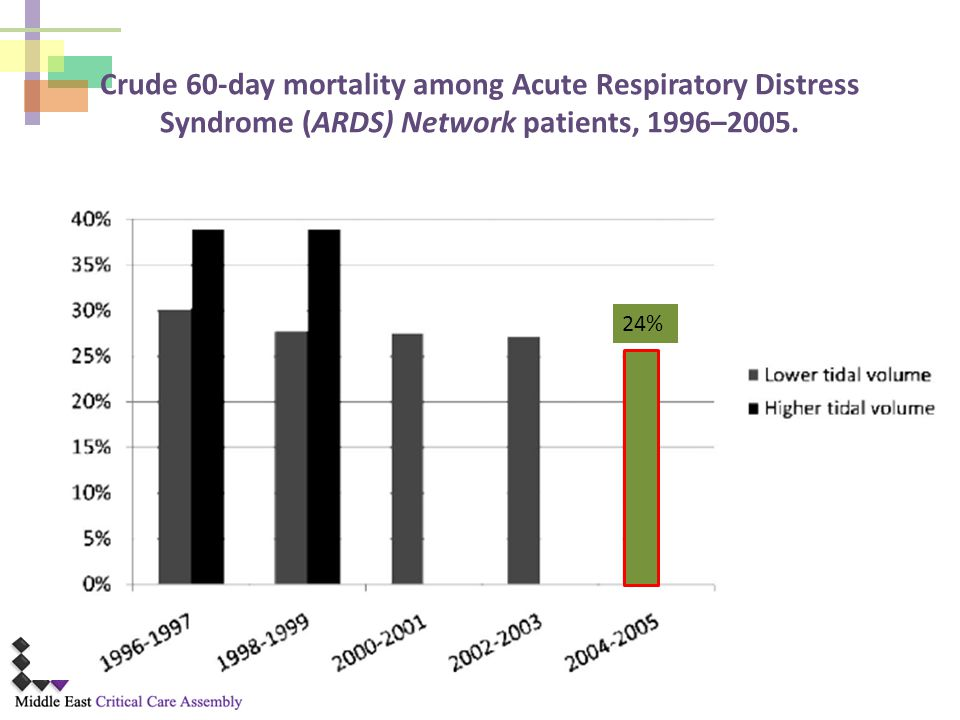 Crude 60-day mortality among Acute Respiratory Distress Syndrome (ARDS) Network patients, 1996–2005.