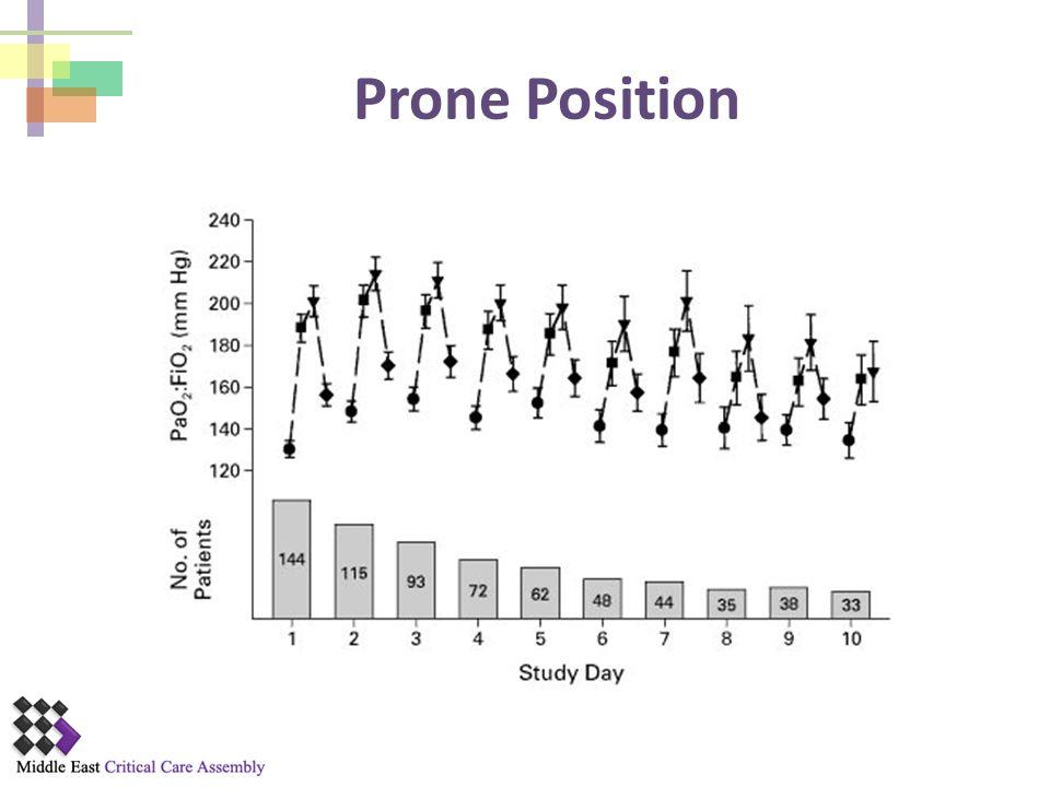 Prone Position NEJM 2001;345:568-573