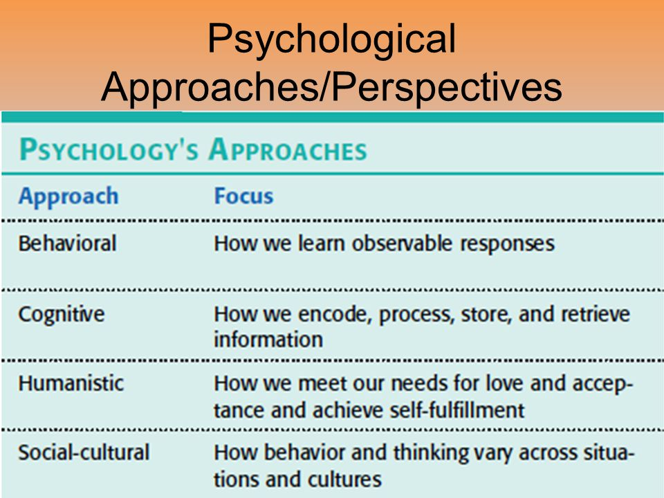 Psychological Approaches/Perspectives
