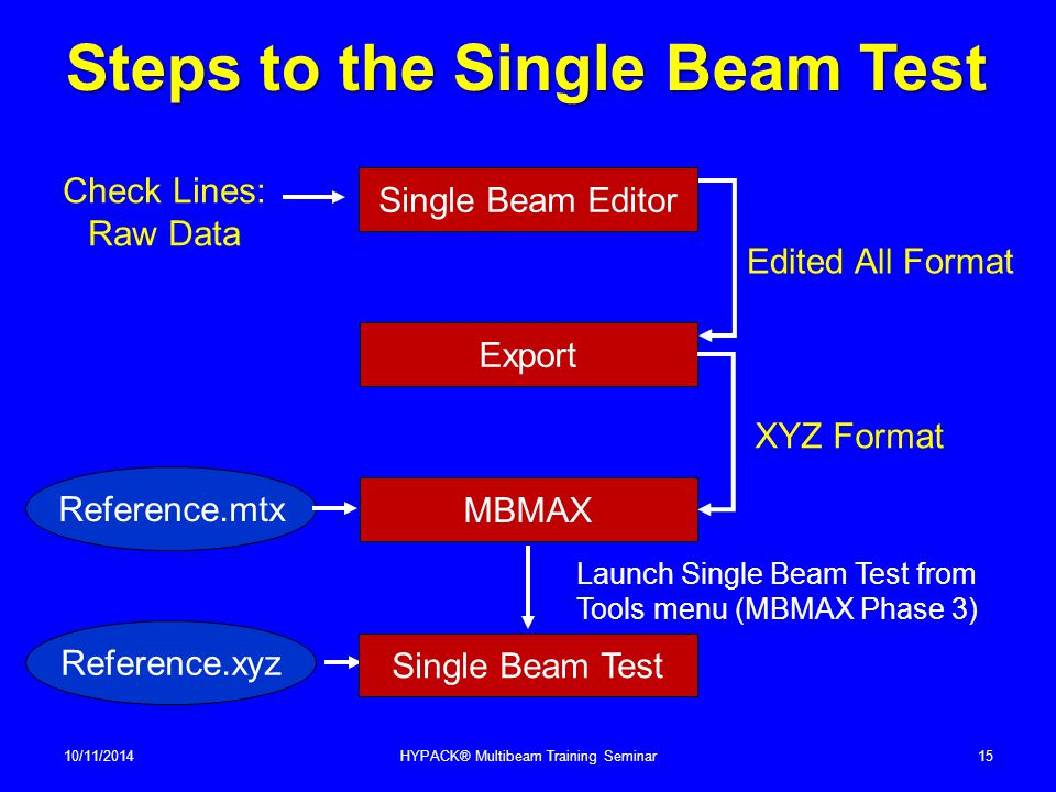 Steps to the Single Beam Test