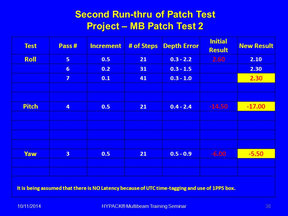 Second Run-thru of Patch Test