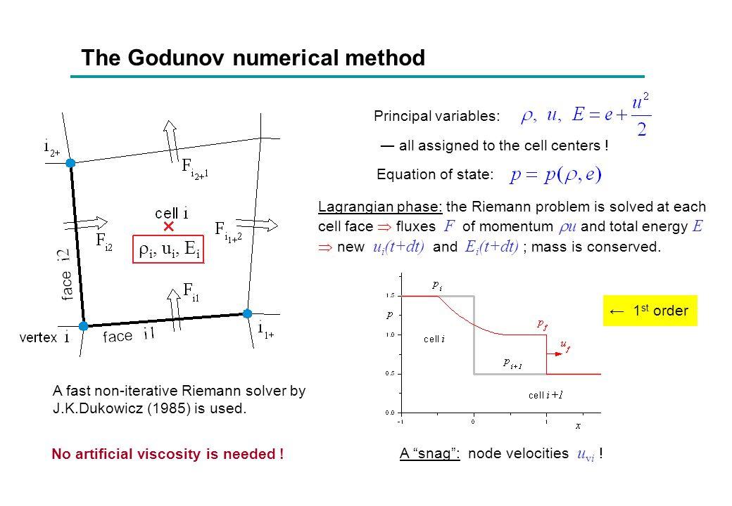 The Godunov numerical method