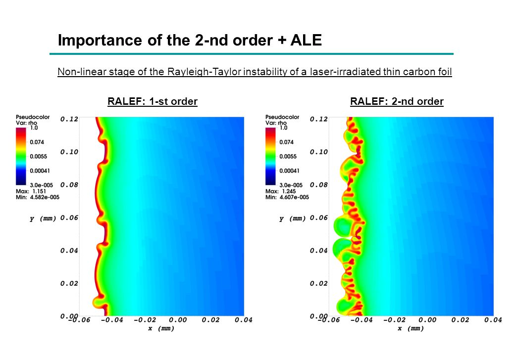 Importance of the 2-nd order + ALE