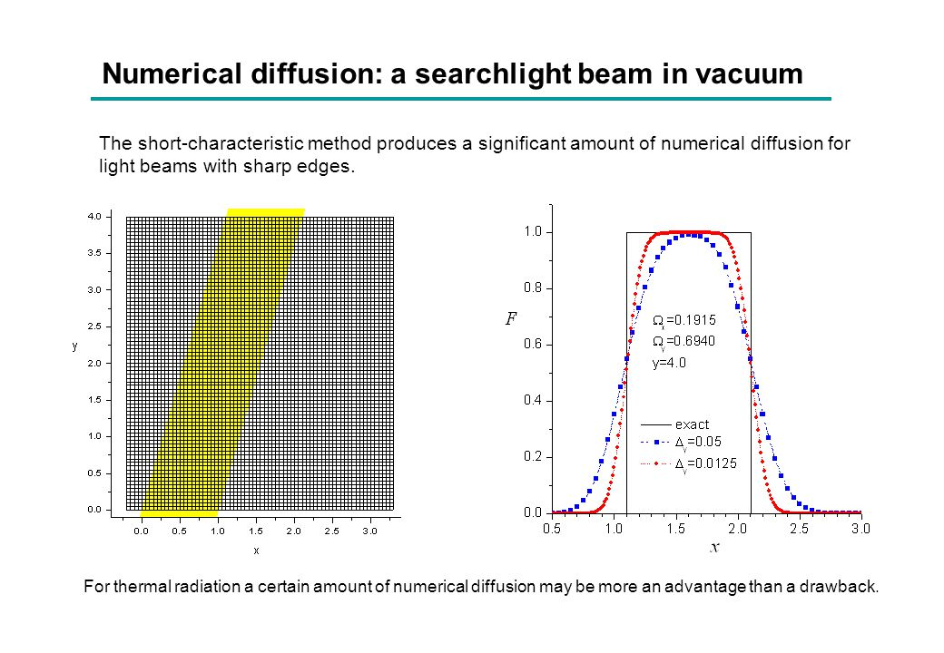 Numerical diffusion: a searchlight beam in vacuum