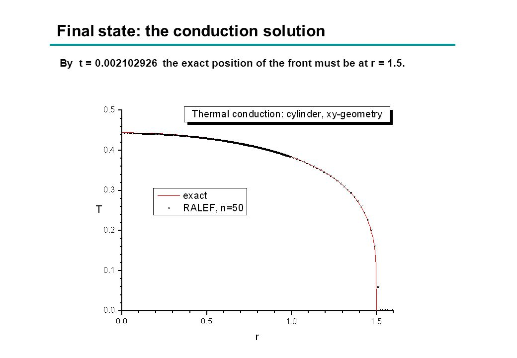 Final state: the conduction solution