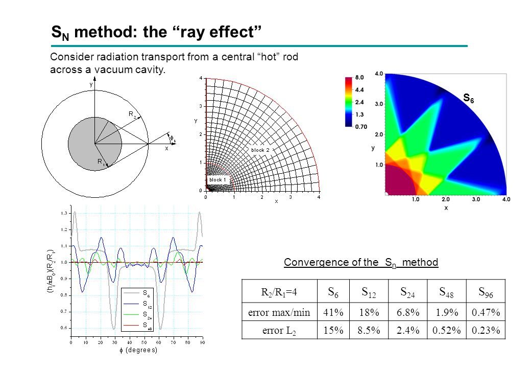 SN method: the ray effect