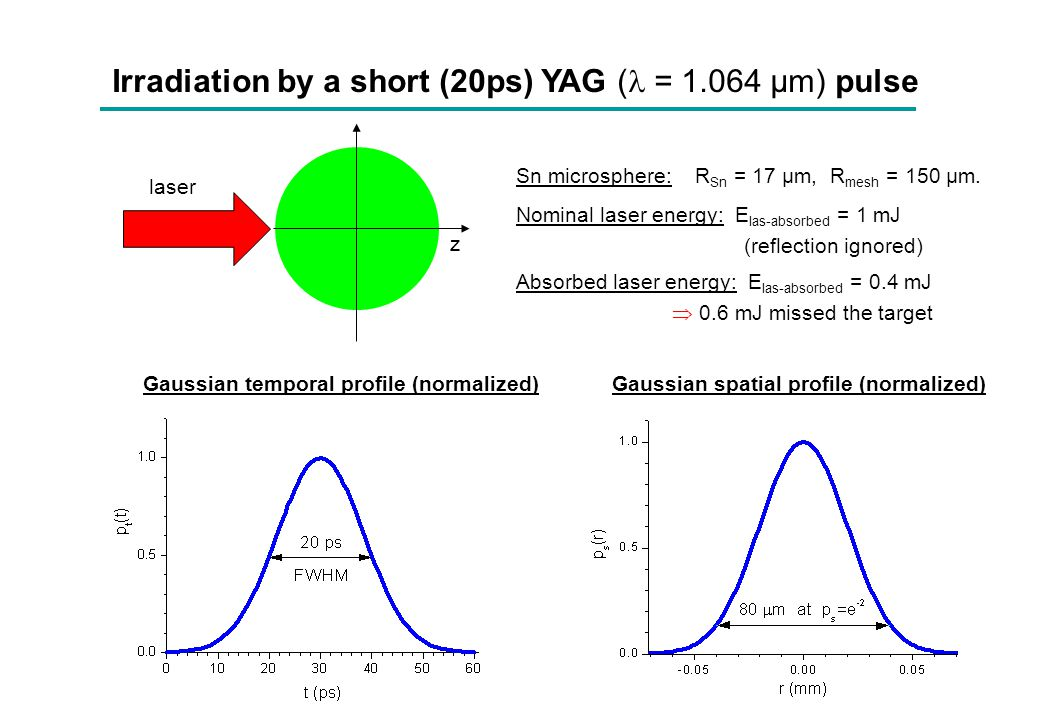 Irradiation by a short (20ps) YAG ( = 1.064 μm) pulse