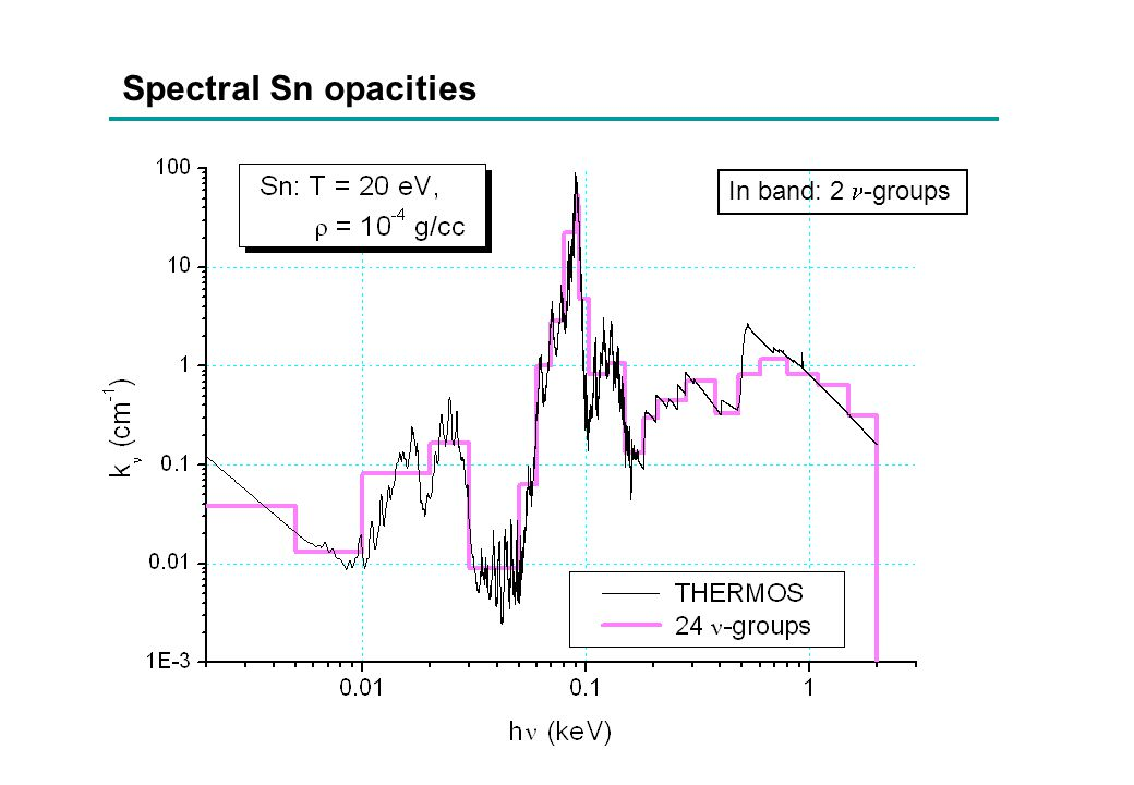 Spectral Sn opacities In band: 2 -groups
