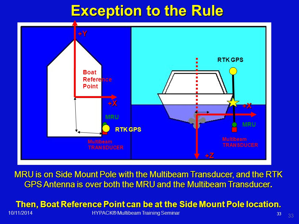 Then, Boat Reference Point can be at the Side Mount Pole location.