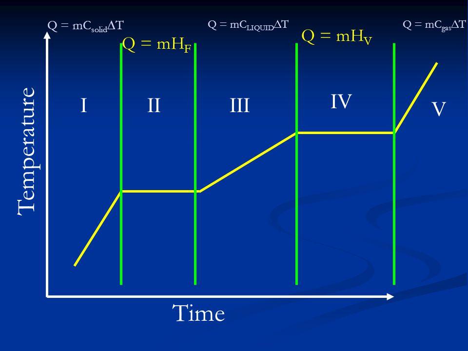 Temperature Time IV I II III V Q = mHV Q = mHF Q = mCsolidT