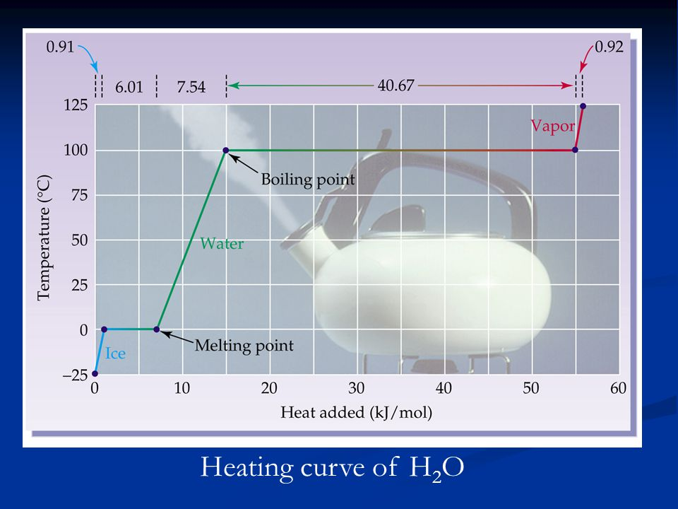 Heating curve of H2O