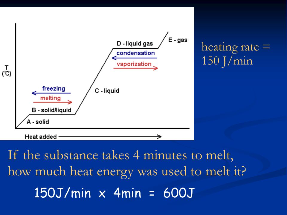 heating rate = 150 J/min If the substance takes 4 minutes to melt, how much heat energy was used to melt it