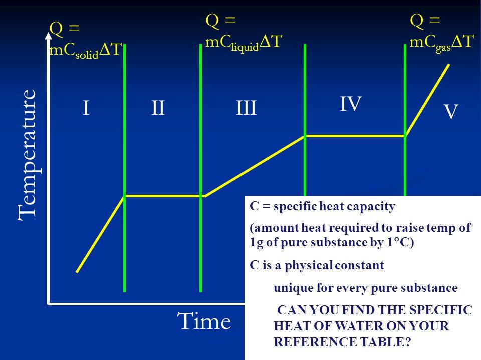 Temperature Time IV I II III V Q = mCliquidT Q = mCgasT
