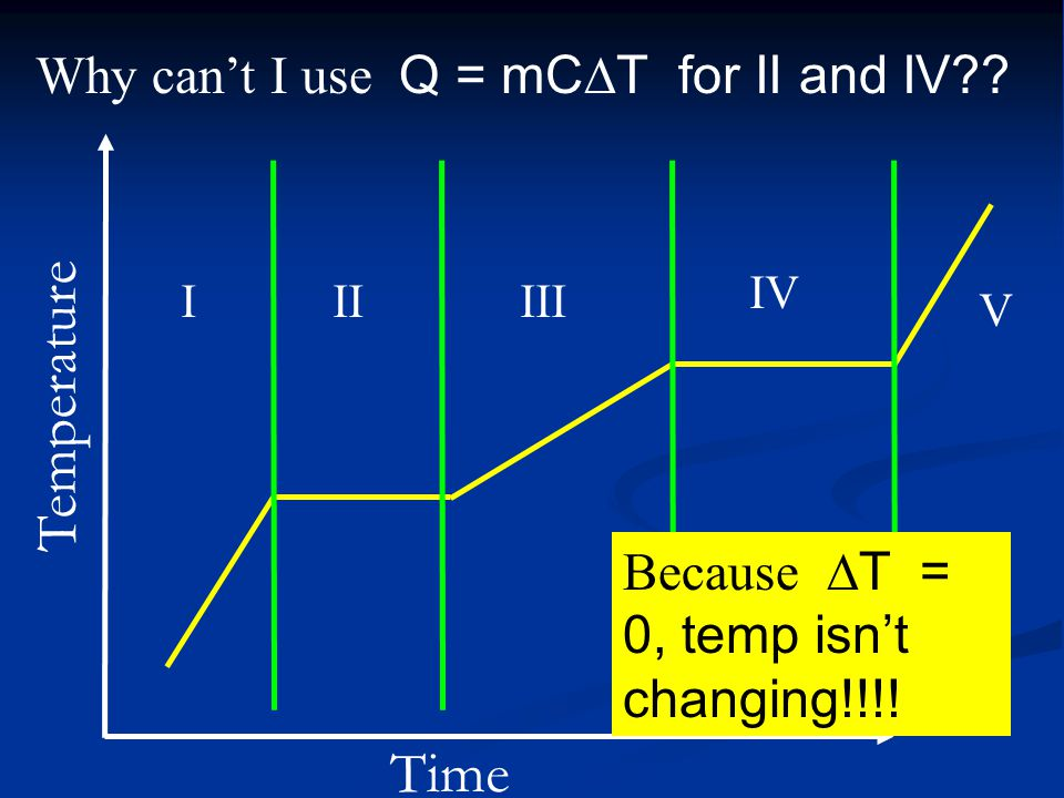 Why can't I use Q = mCT for II and IV