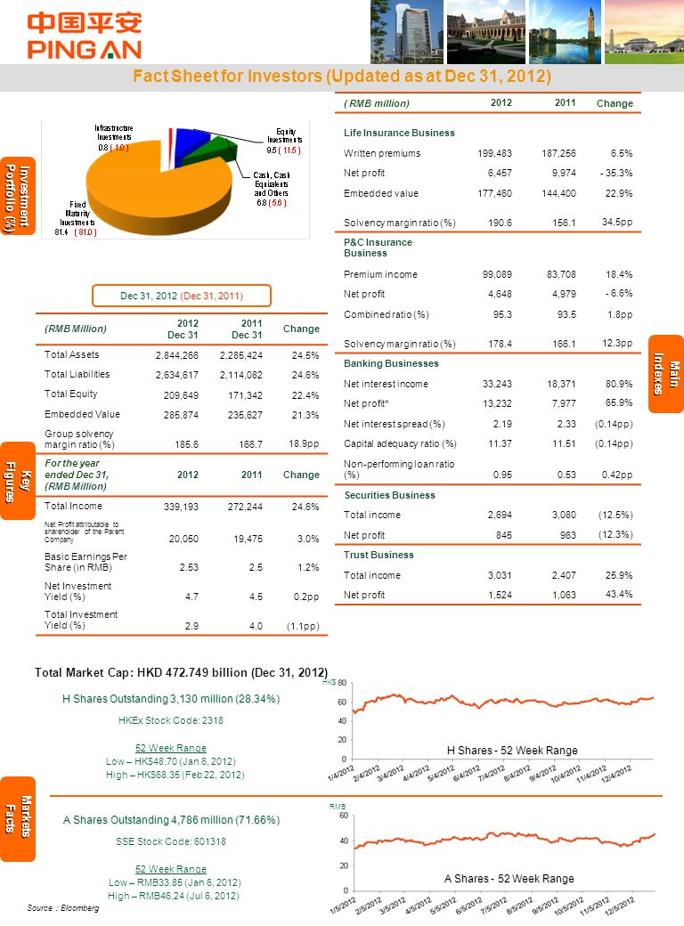 Fact Sheet for Investors (Updated as at Dec 31, 2012)