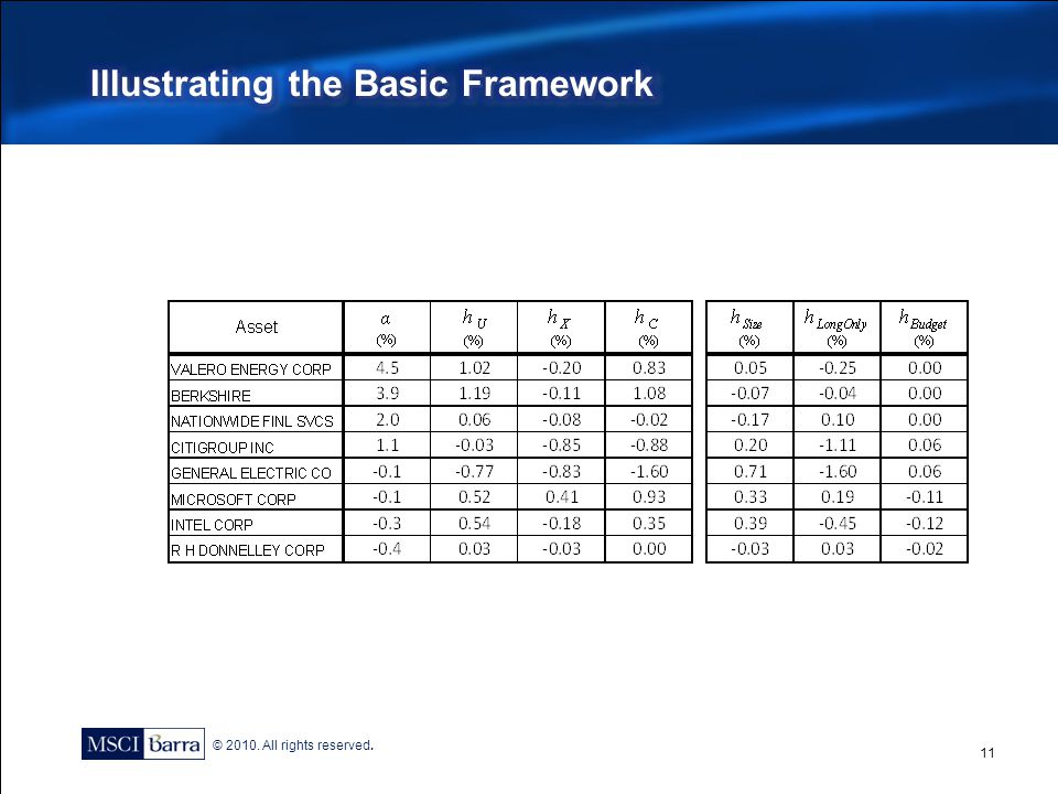 Illustrating the Basic Framework