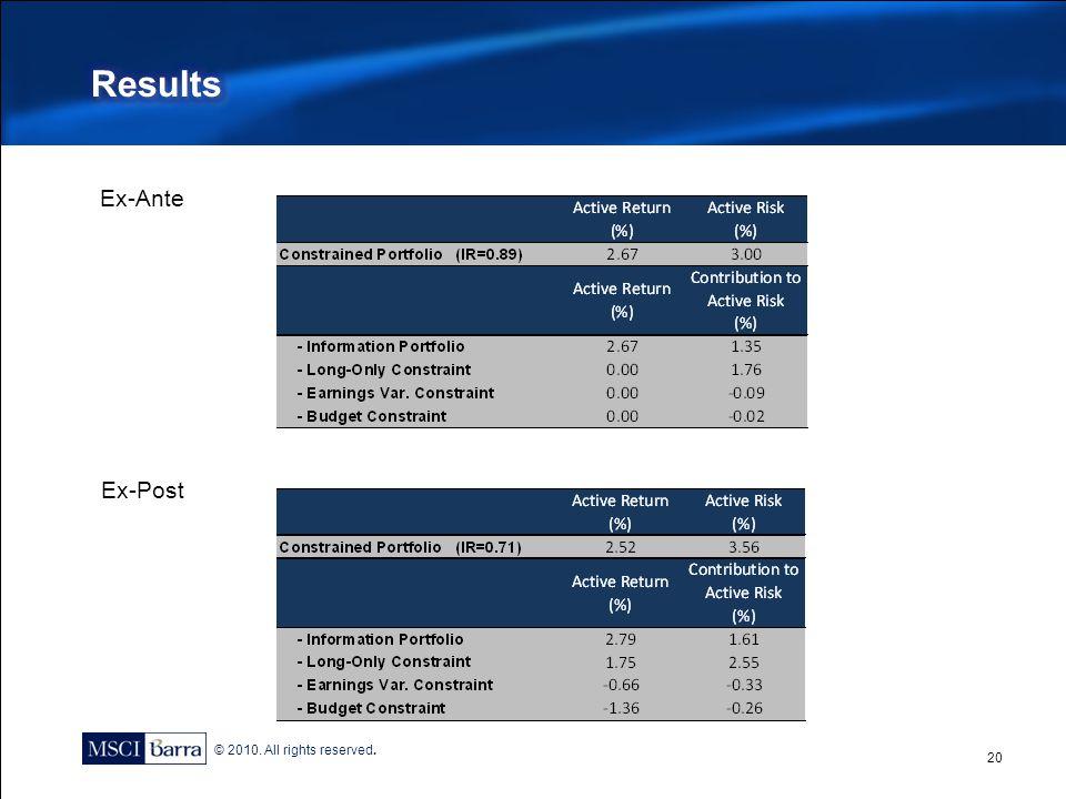 Results Ex-Ante Ex-Post