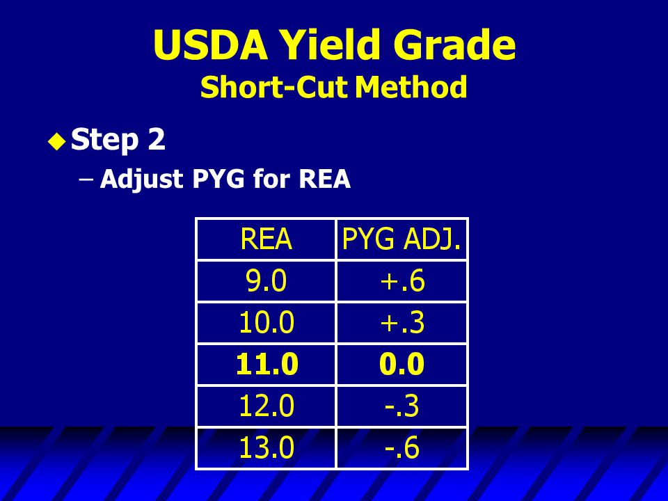 USDA Yield Grade Short-Cut Method