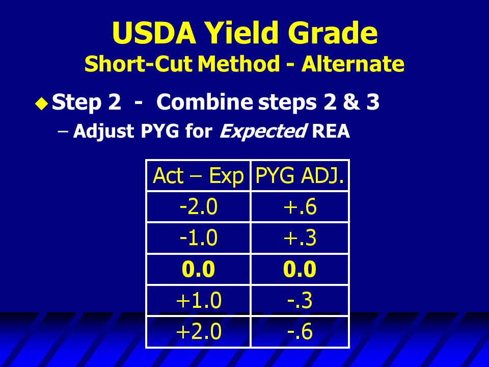 USDA Yield Grade Short-Cut Method - Alternate