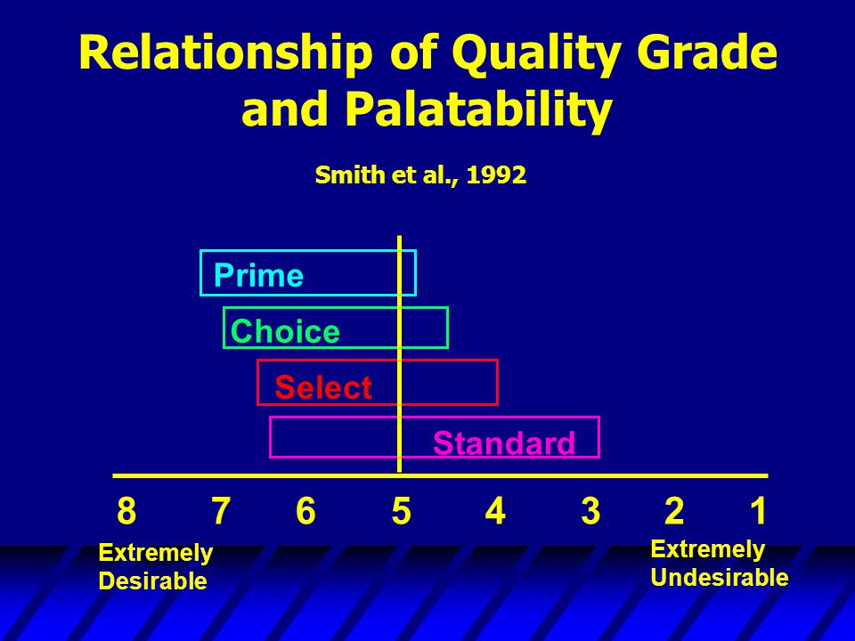 Relationship of Quality Grade and Palatability