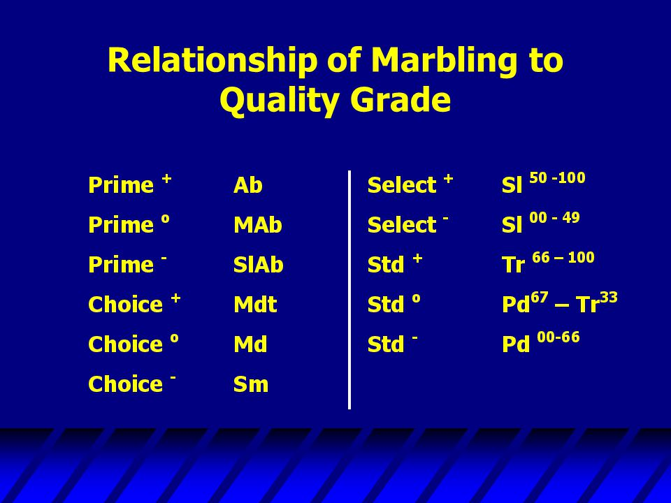 Relationship of Marbling to Quality Grade