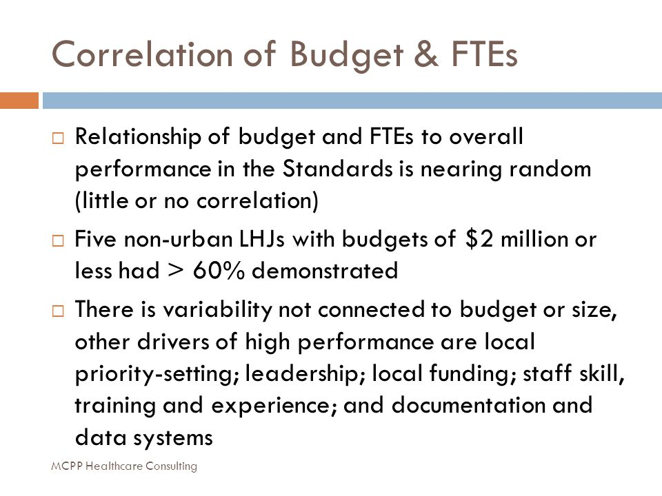 Correlation of Budget & FTEs