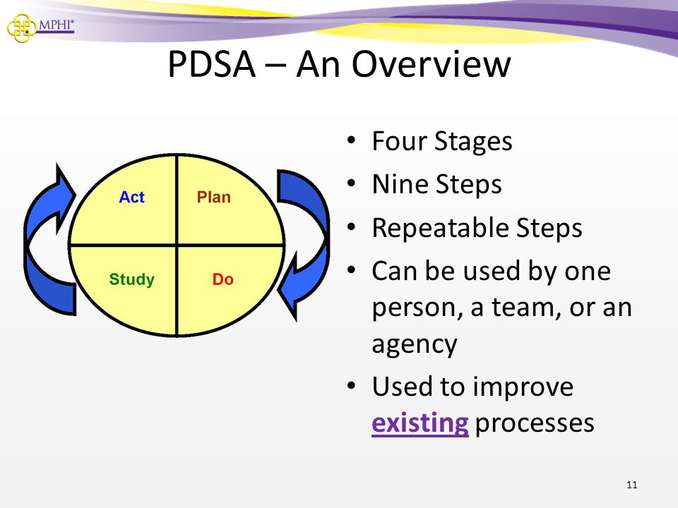 PDSA – An Overview Four Stages Nine Steps Repeatable Steps