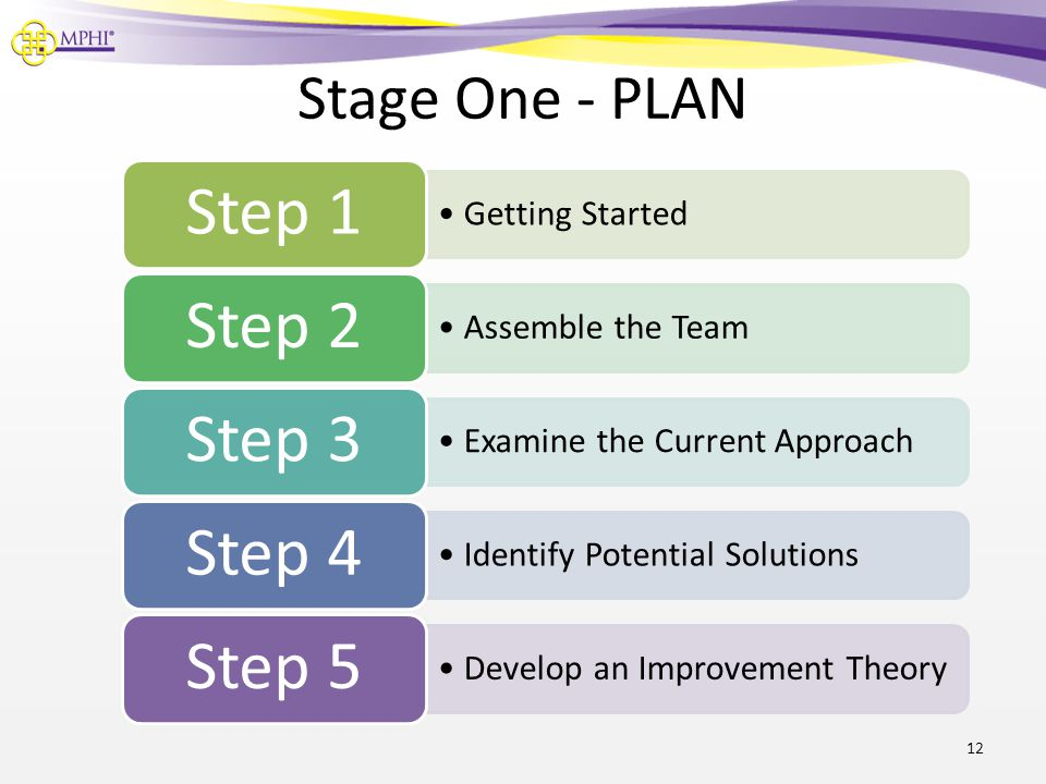 Step 1 Step 2 Step 3 Step 4 Step 5 Stage One - PLAN Getting Started