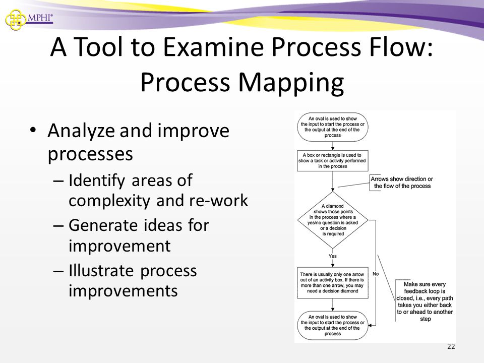 A Tool to Examine Process Flow: Process Mapping