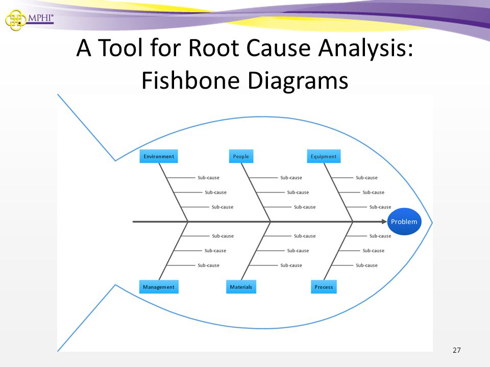 A Tool for Root Cause Analysis: Fishbone Diagrams